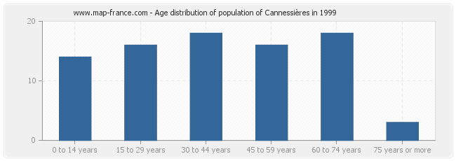 Age distribution of population of Cannessières in 1999
