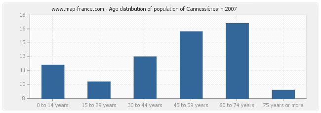 Age distribution of population of Cannessières in 2007