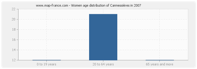 Women age distribution of Cannessières in 2007