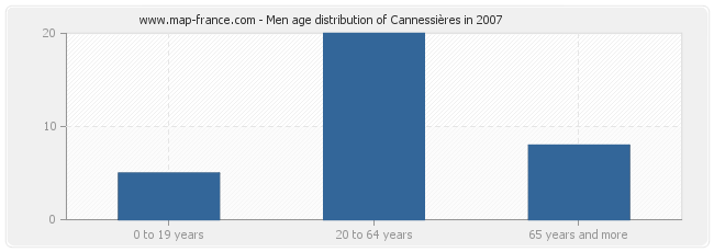 Men age distribution of Cannessières in 2007