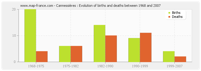 Cannessières : Evolution of births and deaths between 1968 and 2007