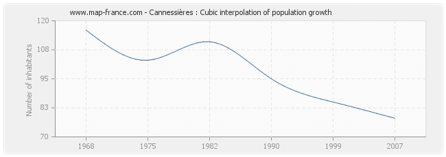 Cannessières : Cubic interpolation of population growth