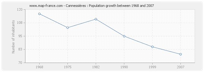 Population Cannessières