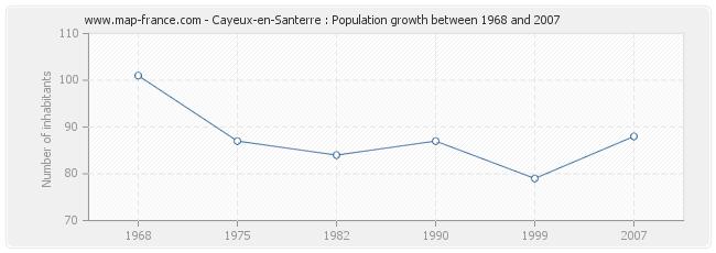 Population Cayeux-en-Santerre