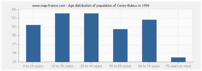Age distribution of population of Cerisy-Buleux in 1999
