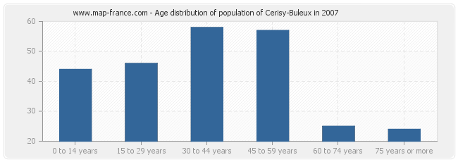 Age distribution of population of Cerisy-Buleux in 2007