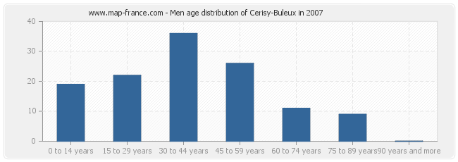 Men age distribution of Cerisy-Buleux in 2007