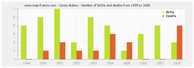 Cerisy-Buleux : Number of births and deaths from 1999 to 2008