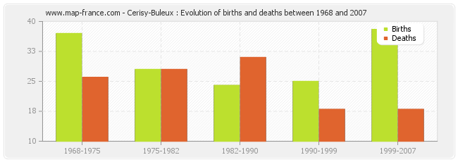 Cerisy-Buleux : Evolution of births and deaths between 1968 and 2007