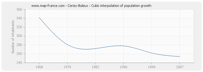 Cerisy-Buleux : Cubic interpolation of population growth