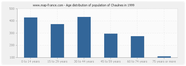 Age distribution of population of Chaulnes in 1999