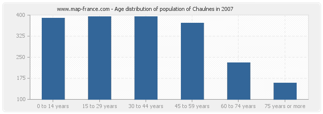 Age distribution of population of Chaulnes in 2007