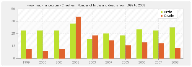 Chaulnes : Number of births and deaths from 1999 to 2008