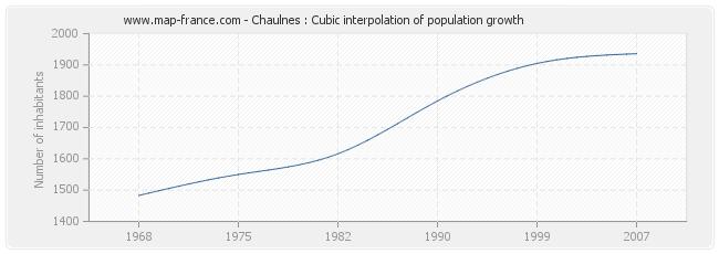 Chaulnes : Cubic interpolation of population growth