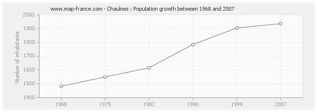 Population Chaulnes