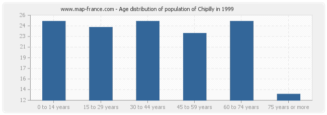 Age distribution of population of Chipilly in 1999