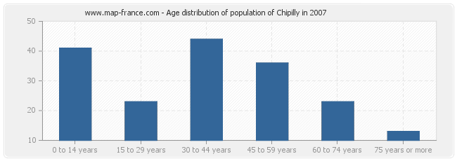 Age distribution of population of Chipilly in 2007