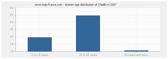 Women age distribution of Chipilly in 2007