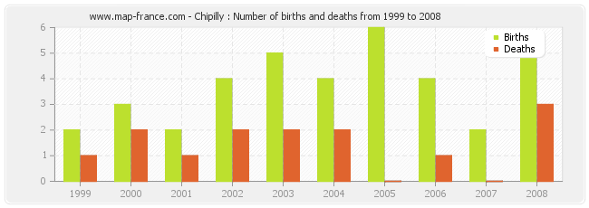 Chipilly : Number of births and deaths from 1999 to 2008