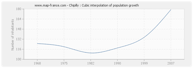 Chipilly : Cubic interpolation of population growth