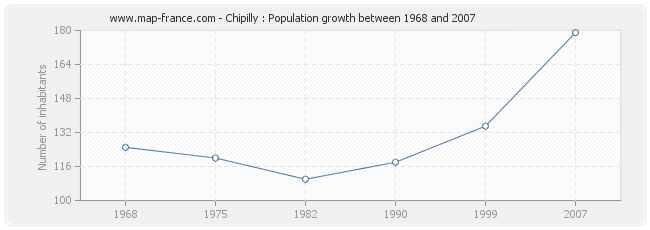 Population Chipilly