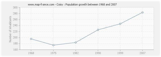 Population Coisy