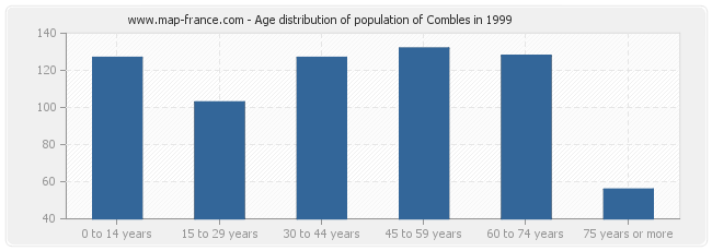Age distribution of population of Combles in 1999