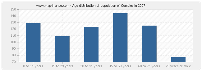 Age distribution of population of Combles in 2007