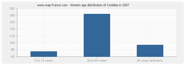 Women age distribution of Combles in 2007