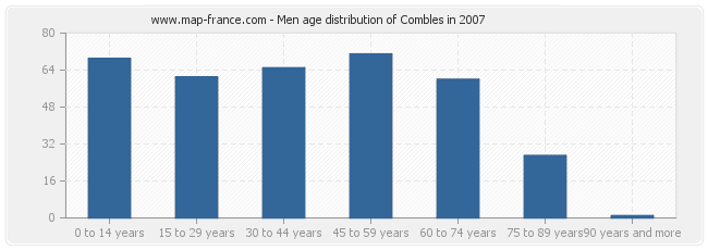 Men age distribution of Combles in 2007