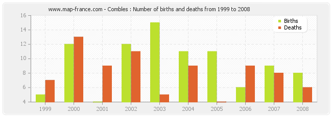 Combles : Number of births and deaths from 1999 to 2008