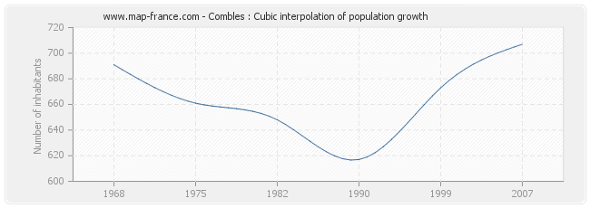 Combles : Cubic interpolation of population growth