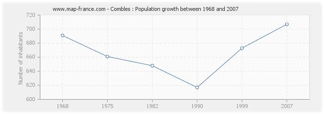 Population Combles
