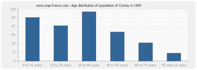 Age distribution of population of Contay in 1999