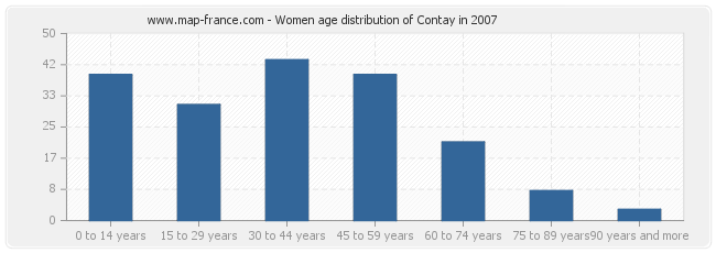 Women age distribution of Contay in 2007