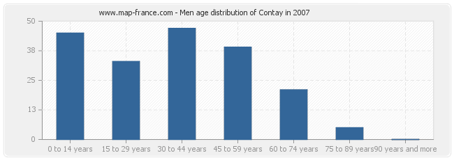 Men age distribution of Contay in 2007