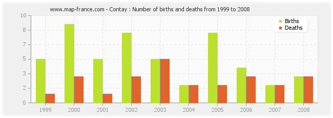 Contay : Number of births and deaths from 1999 to 2008