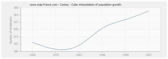 Contay : Cubic interpolation of population growth