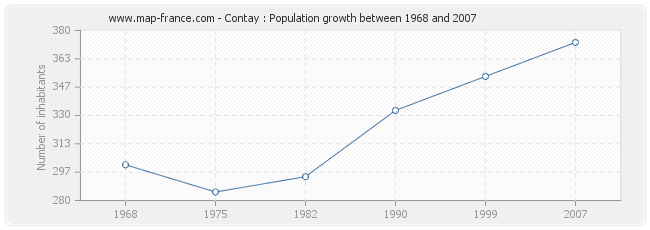 Population Contay