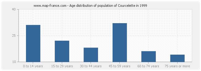 Age distribution of population of Courcelette in 1999