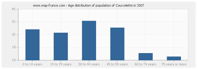 Age distribution of population of Courcelette in 2007