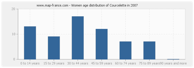 Women age distribution of Courcelette in 2007