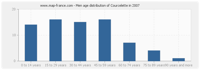 Men age distribution of Courcelette in 2007