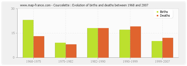 Courcelette : Evolution of births and deaths between 1968 and 2007
