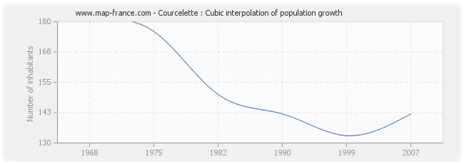 Courcelette : Cubic interpolation of population growth