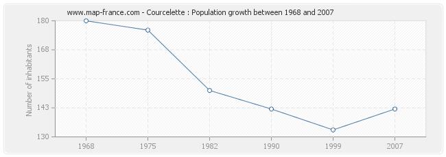 Population Courcelette