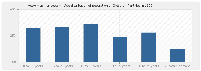 Age distribution of population of Crécy-en-Ponthieu in 1999
