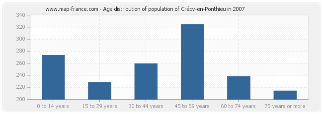 Age distribution of population of Crécy-en-Ponthieu in 2007