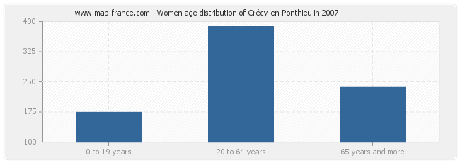 Women age distribution of Crécy-en-Ponthieu in 2007