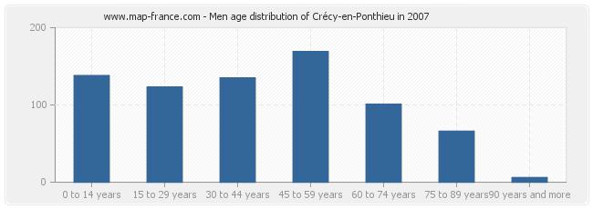Men age distribution of Crécy-en-Ponthieu in 2007